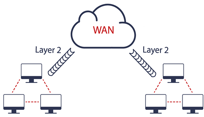 Layer 2 Communications over the WAN